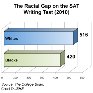 20 outstanding sat essays (twenty essays that received top scores on the sat) Correct answers and difficulty levels for the a student can get a top score on the essay even wide variety of essays at each score point sat essay.