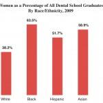 The Racial Gender Gap in U.S. Dental Schools