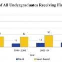 A Racial Breakdown of Financial Aid
