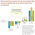 A College Education Provides Major Economic Benefits for Blacks in California