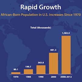 Source: U.S. Census Bureau.